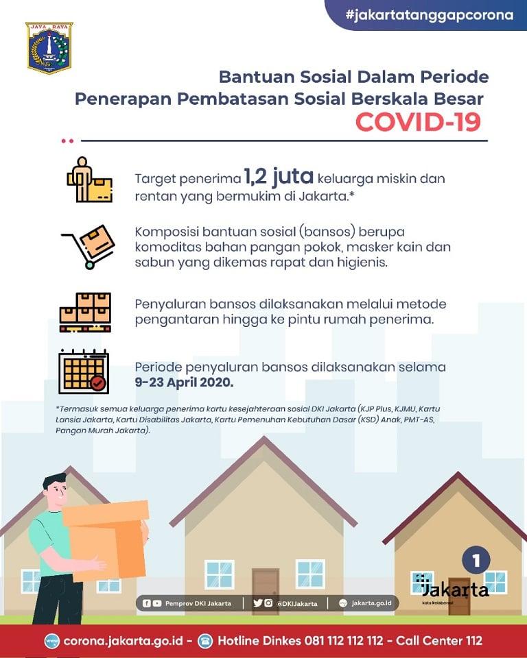 Bantuan Sosial Dalam Periode Penerapan PSBB