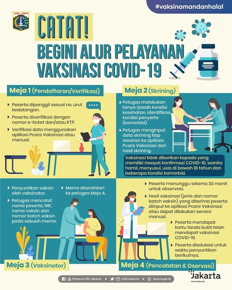 Catat Begini Alur Pelayanan Vaksinasi COVID-19