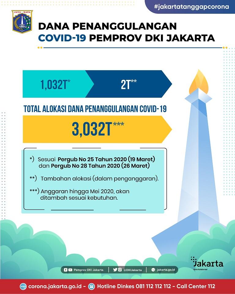 Dana Penanggulangan COVID-19 Pemprov DKI Jakarta