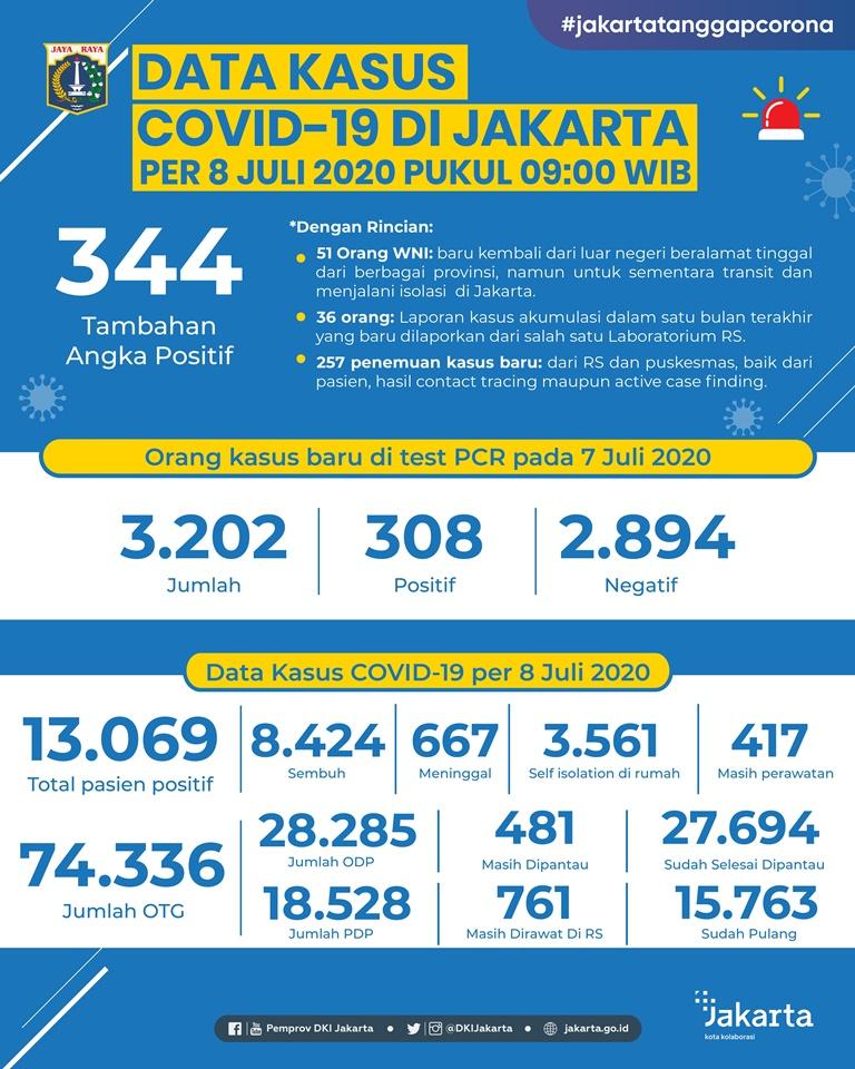 Data Kasus COVID19 per 8 Juli