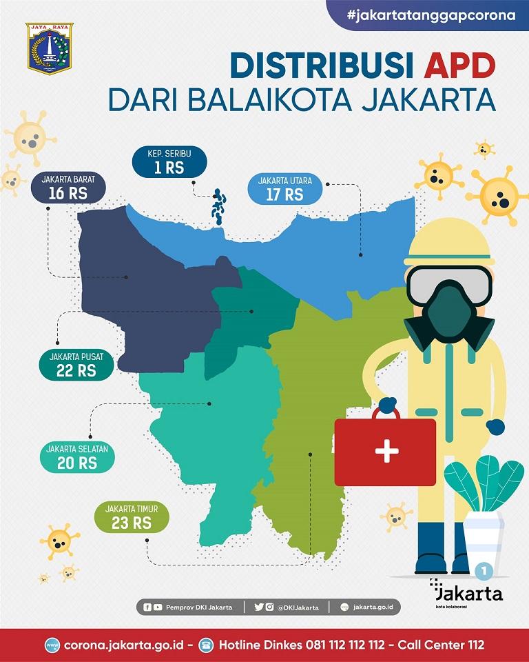 Distribusi APD di Jakarta