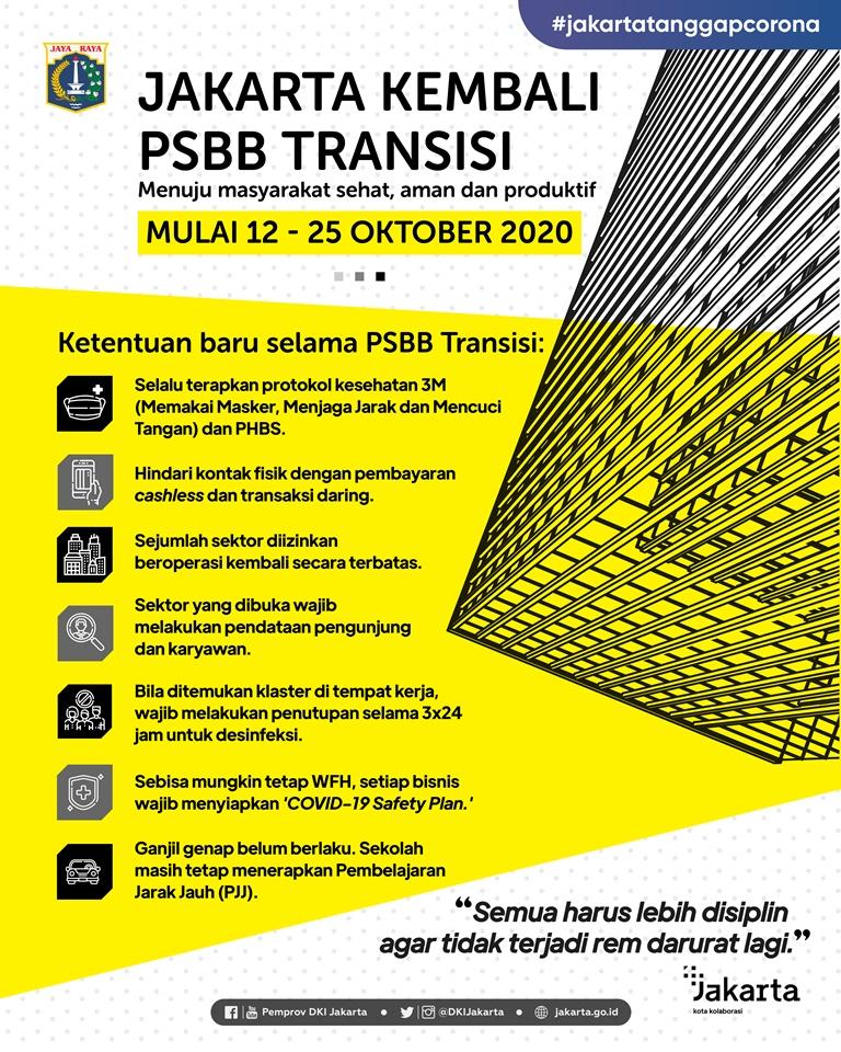 Jakarta Kembali ke PSBB Transisi
