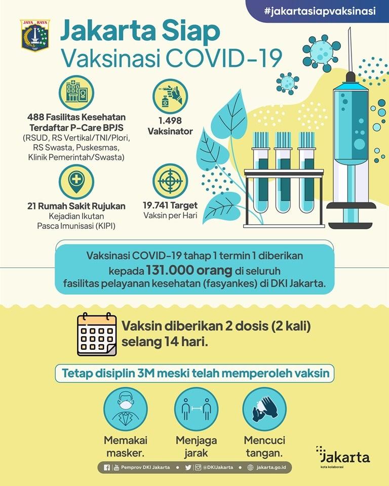 Jakarta Siap Vaksinasi COVID-19