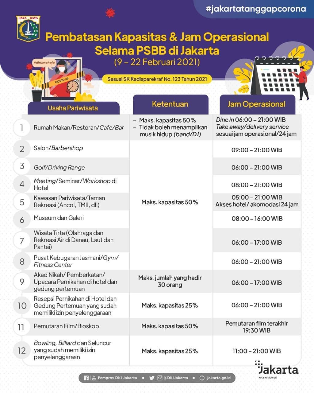 Kabijakan Transportasi PSBB 9 - 22 Feb