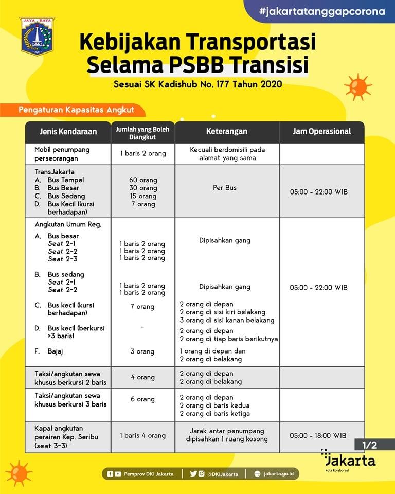 Kebijakan Transportasi PSBB Transisi