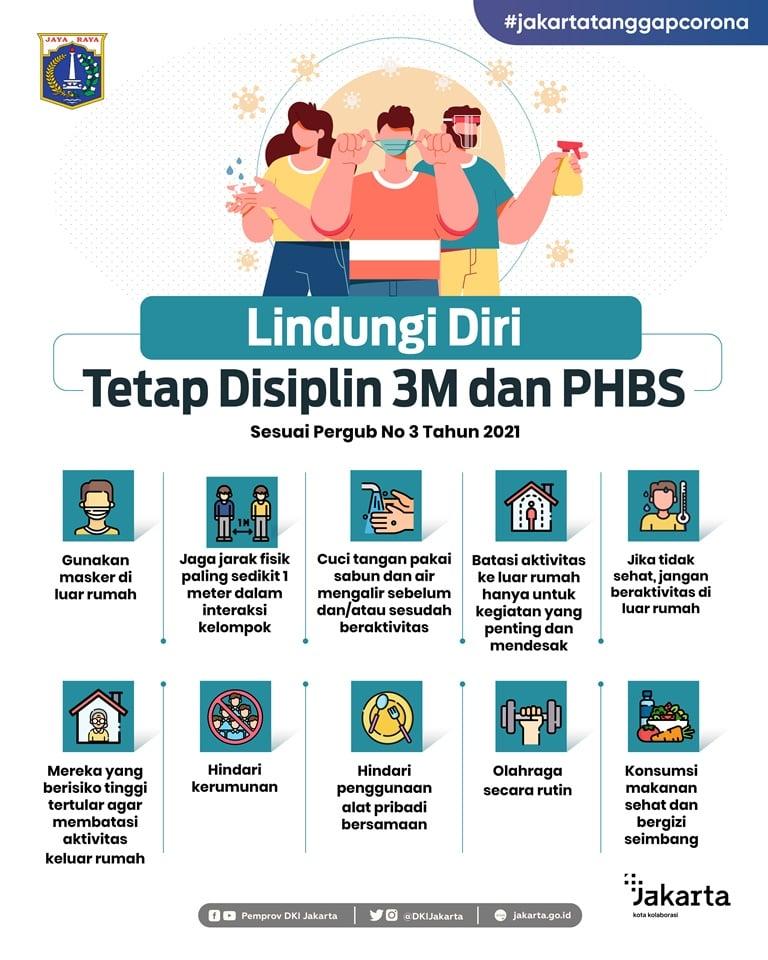 Lindungi Diri Tetap Disiplin 3M dan PHBS