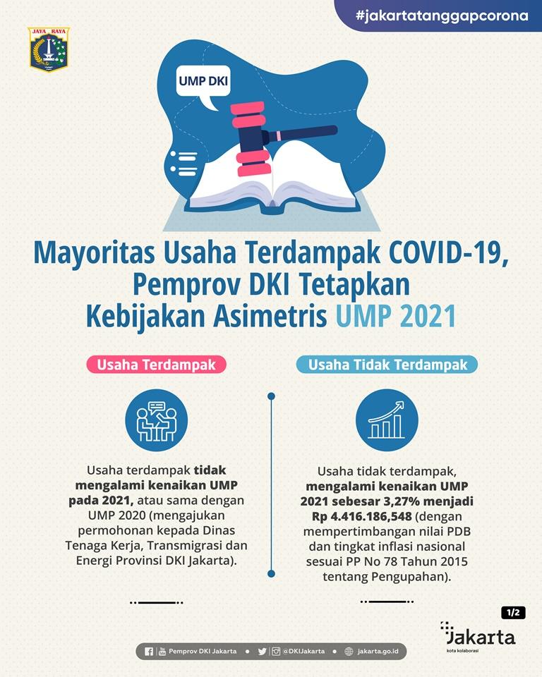 Mayoritas Usaha Terdampak COVID-19, Pemprov DKI Tetapkan Kebijakan Asimetris untuk UMP 2021