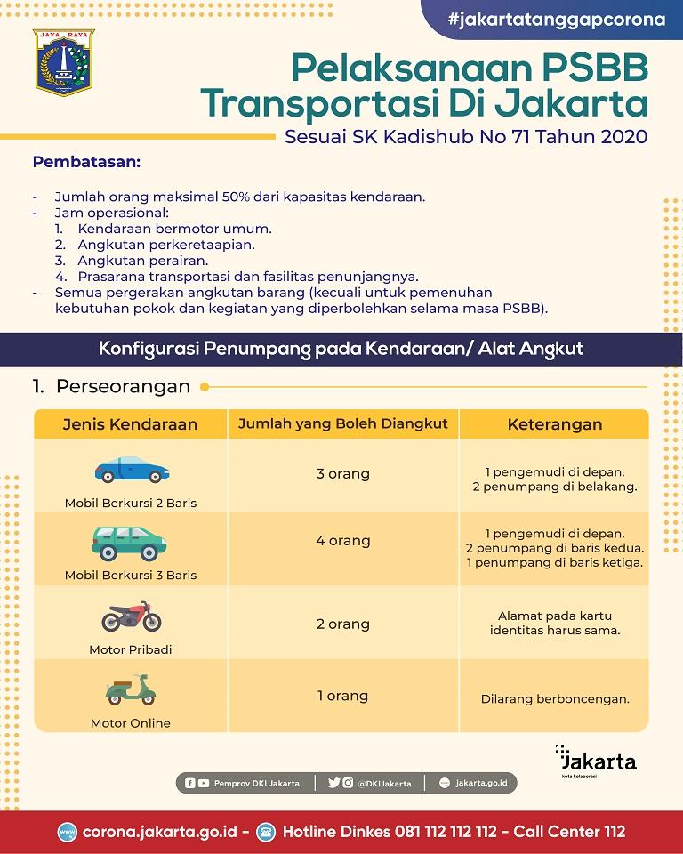 Pelaksanaan PSBB Transportasi di Jakarta