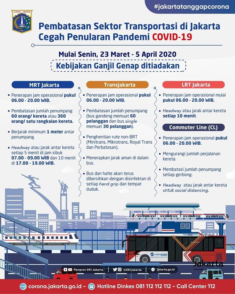 Pembatasan Sektor Transportasi di Jakarta