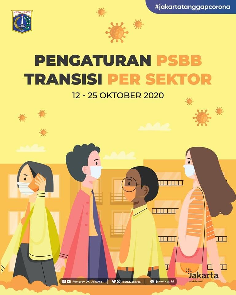 Pengaturan PSBB Transisi Per Sektor