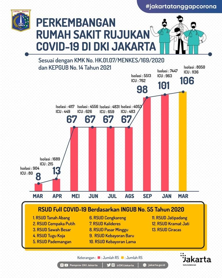 Perkembangan RS Rujukan COVID-19 Di DKI Jakarta