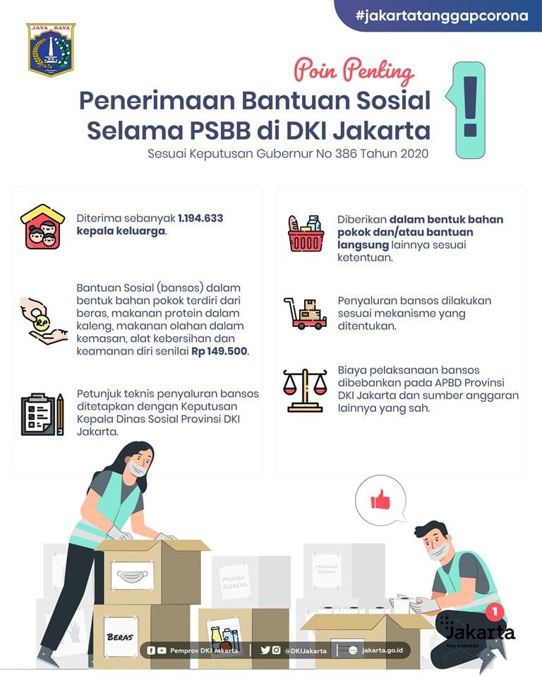 Poin Penting Penerimaan Bantuan Sosial Selama PSBB di DKI Jakarta