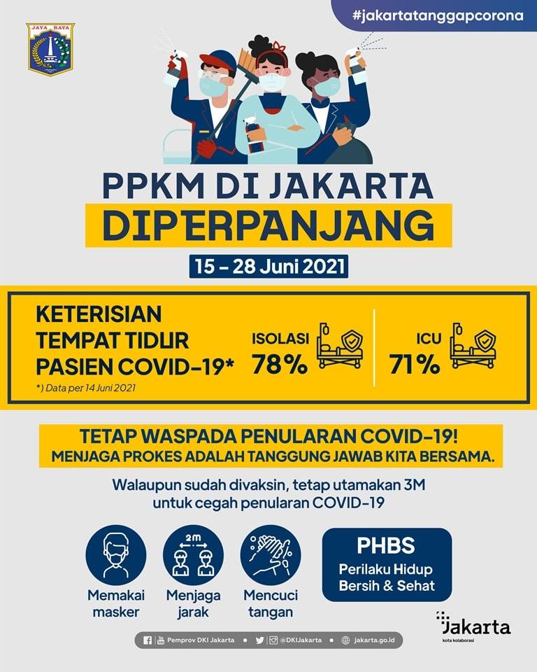 PPKM Diperpanjang 15-28 Juni 2021