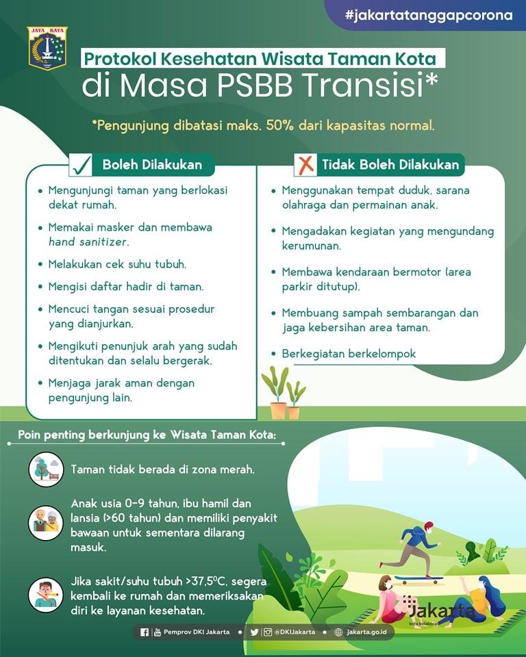 Protokol Kesehatan Wisata Taman Kota di Masa PSBB Transisi