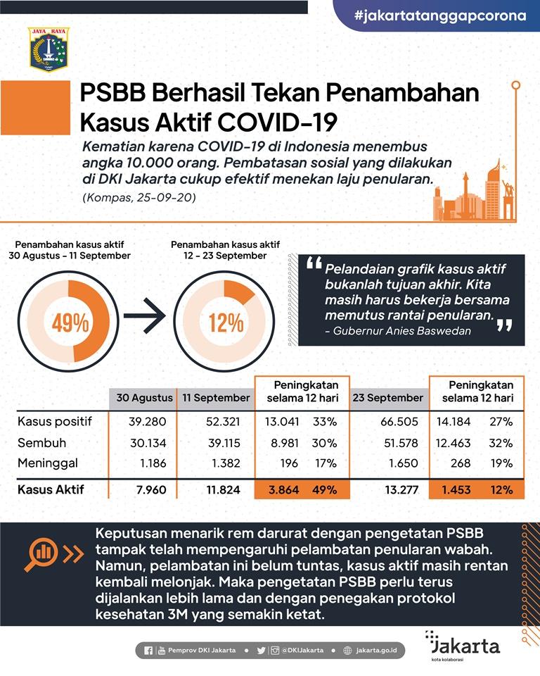 PSBB Berhasil Tekan Penambahan Kasus Aktif COVID-19