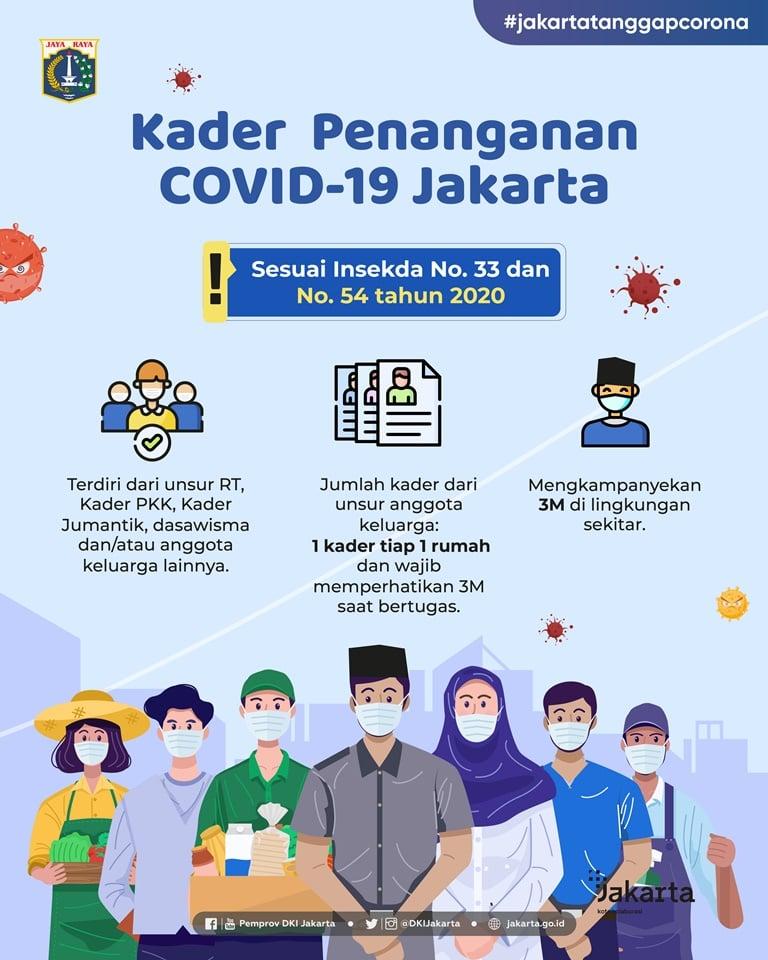 Kader Penanganan COVID-19 Jakarta