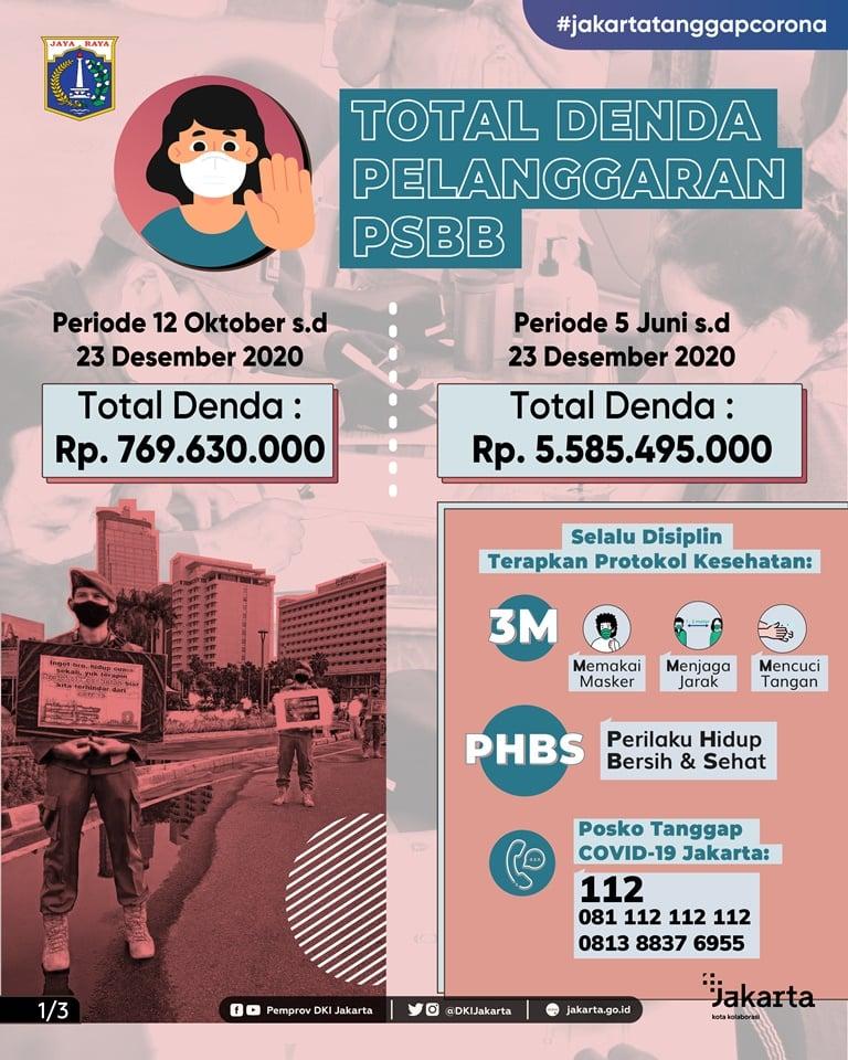 Total Denda Pelanggaran PSBB