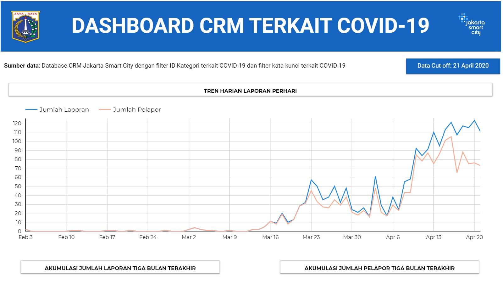 Dashboard Aduan Masyarakat Terkait COVID-19
