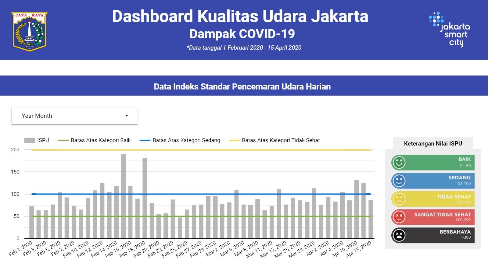 Dashboard Kualitas Udara Jakarta Selama Periode COVID-19