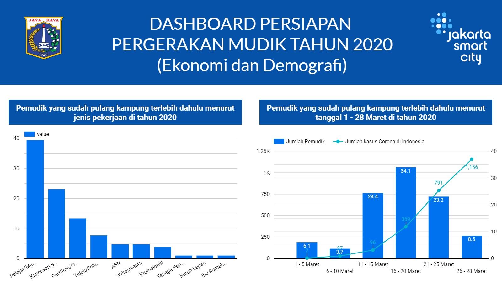 Dashboard Analisa Persiapan Mudik dari Sisi Ekonomi & Demografi Masyarakat