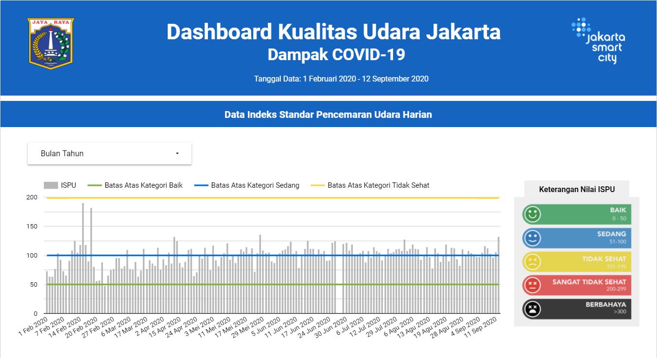 Dasbor Kualitas Udara Jakarta Selama Periode COVID-19