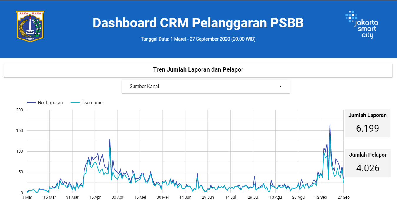 Dashboard of CRM Reports Related to PSBB Violation