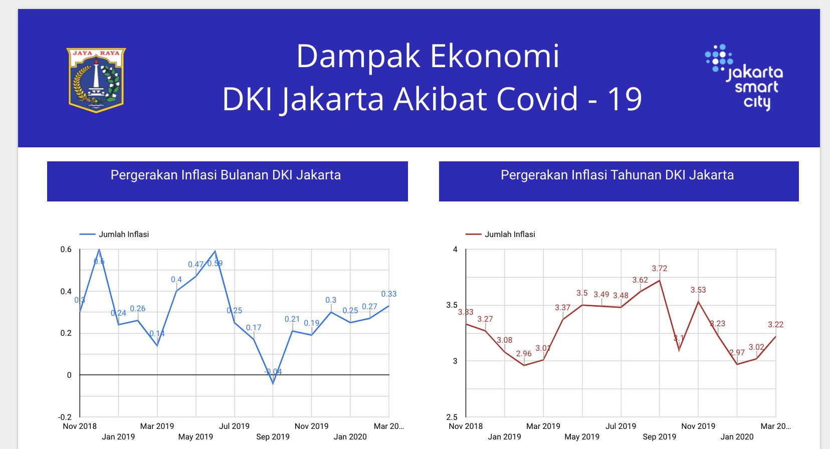 Dampak Ekonomi Terkait COVID-19